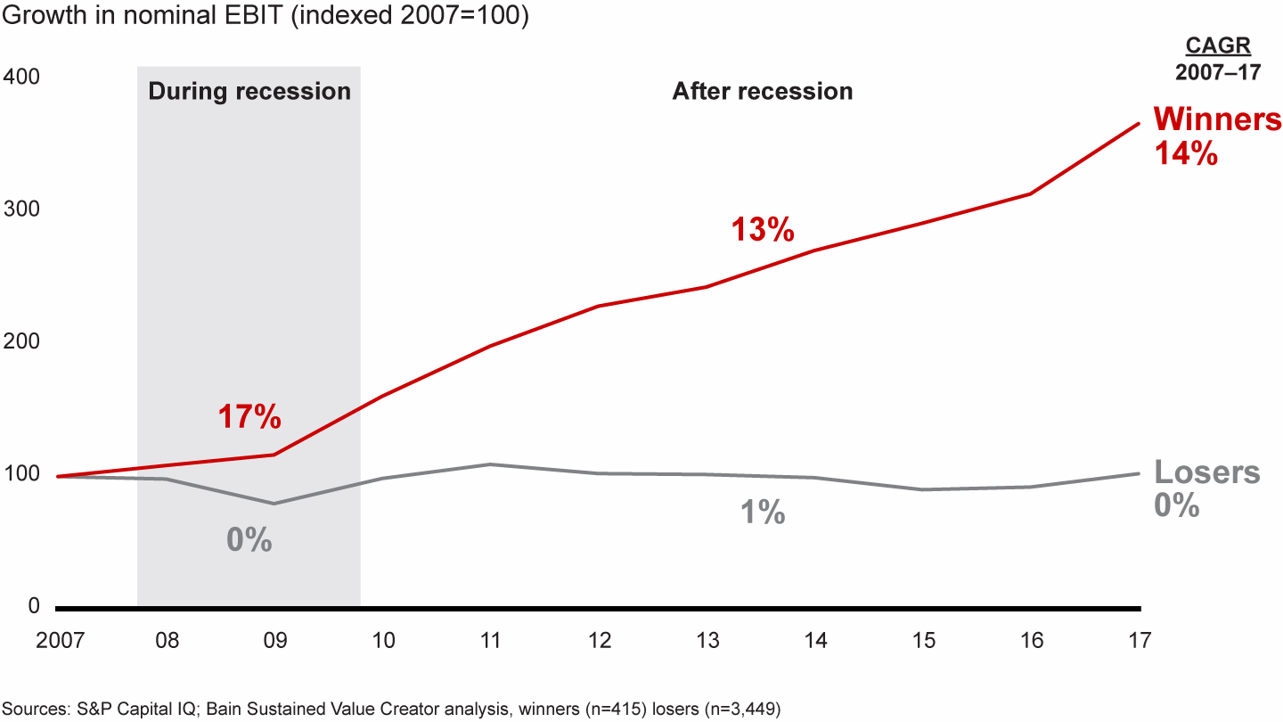 chart showing the growth of companies that perform well during a recession compared to those that do not.