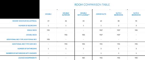 Room Comparison