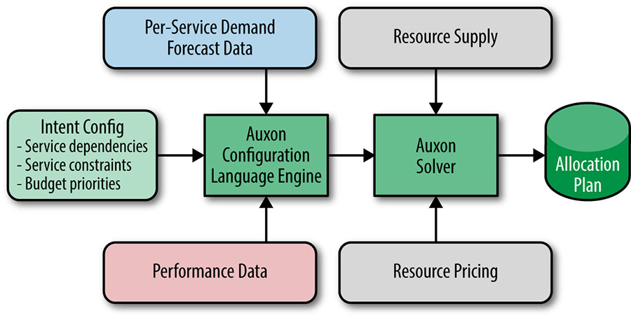 The major components of Auxon.