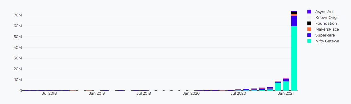 Доля продаж крупнейших NFT-площадок по данным CryptoArt.io.