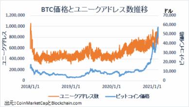 「メトカーフの法則」ビットコイン価格は割高の可能性も【フィスコ・ビットコインニュース】【フィスコ・ビットコインニュース】