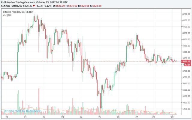Instant Bitcoin Price