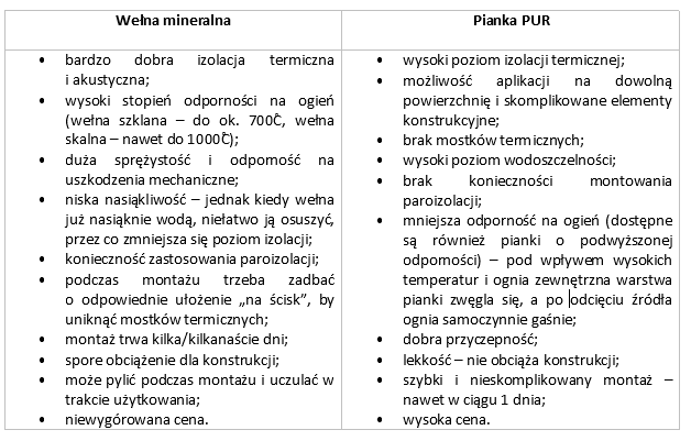 Zalety i wady - porównanie materiałów
