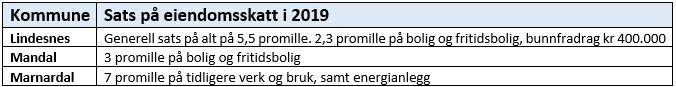 Eiendomsskatt 2019