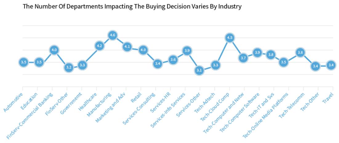 le nombre de départements ayant une incidence sur la décision d'achat varie selon le secteur