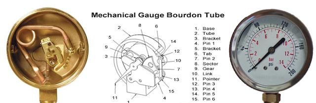 Đồng hồ đo áp suất sử dụng rộng rãi trong ngành công nghiệp