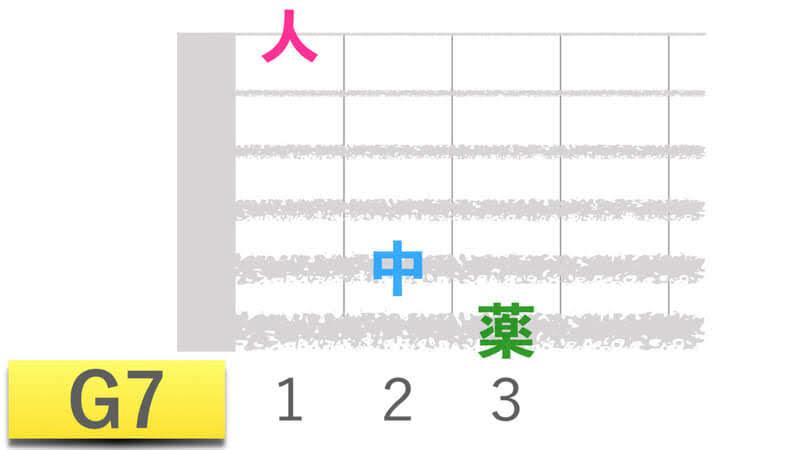 ギターコードG7ジーセブンの押さえかたダイアグラム表