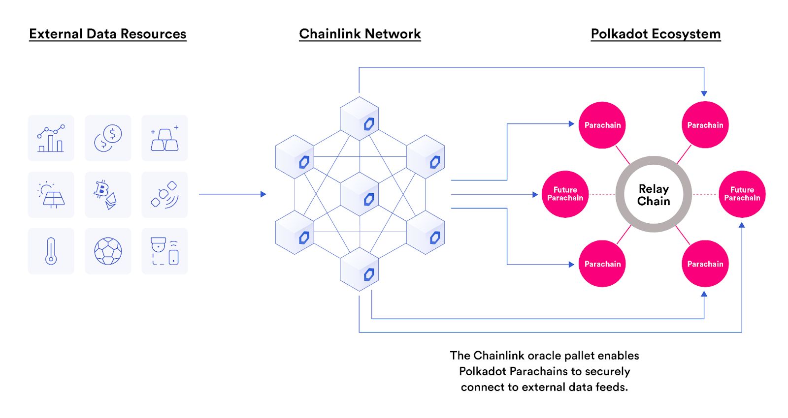 external data being accessed by polkadot ecosystem