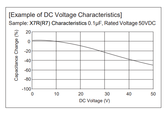 DC Voltage Characteristics with Capacitance Change on the vertical axis and DC Voltage on the horizontal axis.