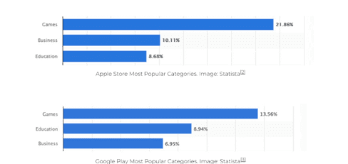 Statistics of the most popular apps on the app stores including education.
