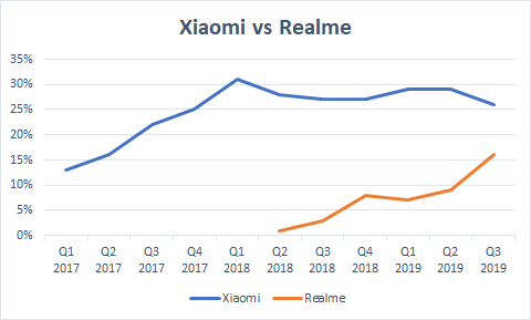 Xiaomi vs Realme: India has become the battleground for two Chinese companies