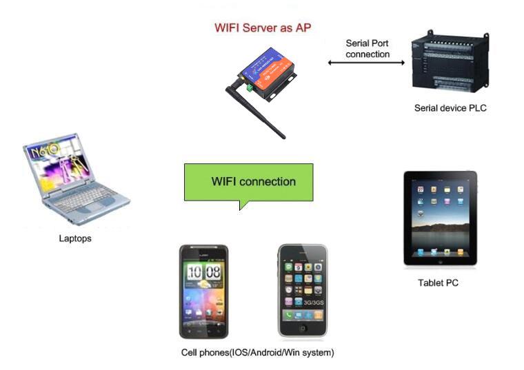 602-application-of-AP-mode.jpg