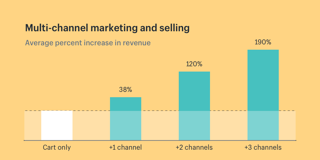 Multi-channel Marketing Statistics | 8 Tips to Crush Your Q4 eCommerce Marketing Plan