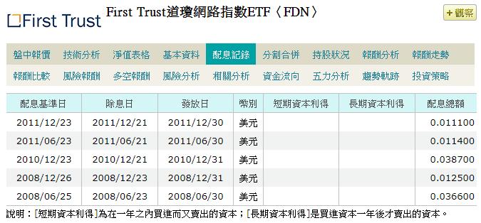 FDN,美股FDN,FDN stock,FDN ETF,FDN成分股,FDN持股,FDN配息,FDN除息,FDN股價,FDN介紹,FDN股利