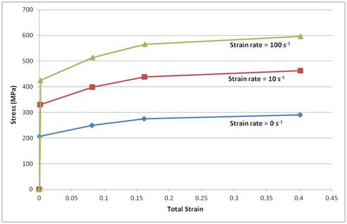 ANSYS Чувствительность диаграмм деформирования низкоуглеродистой стали к скорости деформирования