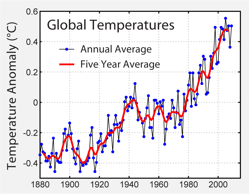https://upload.wikimedia.org/wikipedia/commons/f/f4/Instrumental_Temperature_Record.png