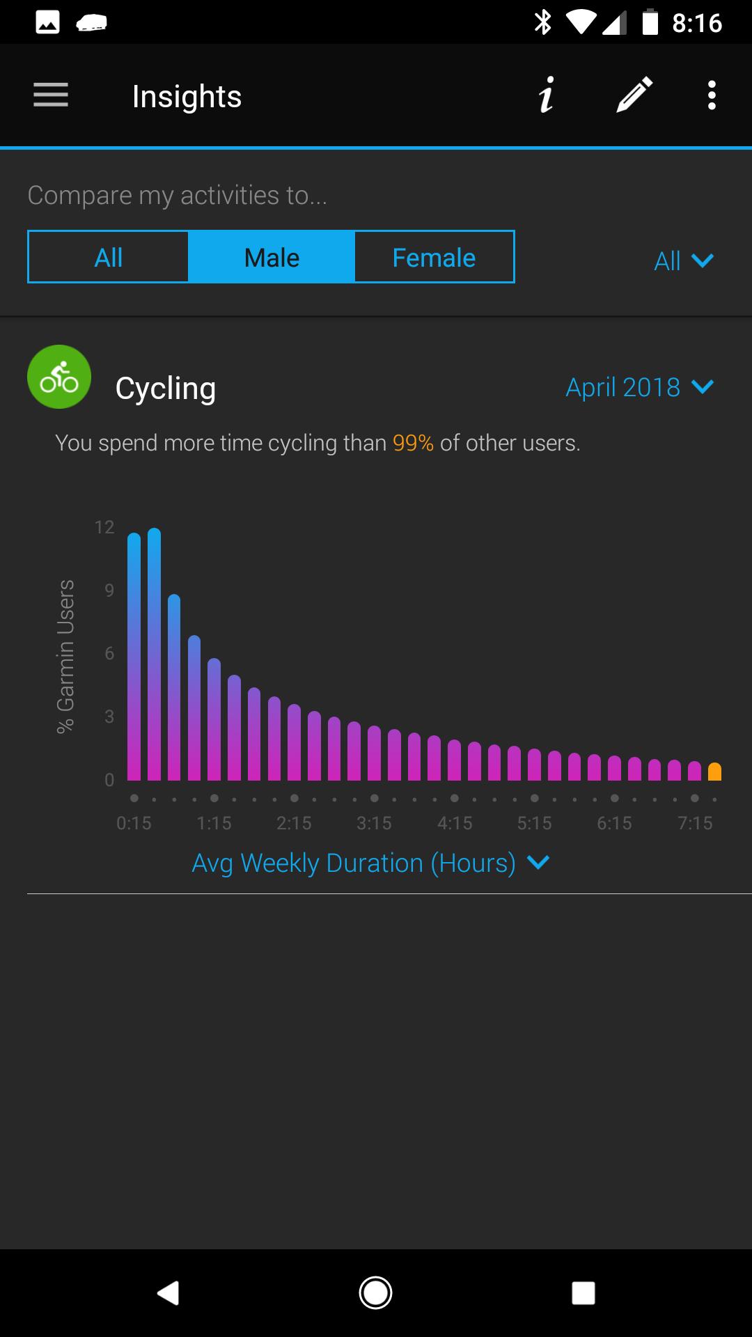 Time on bike chart