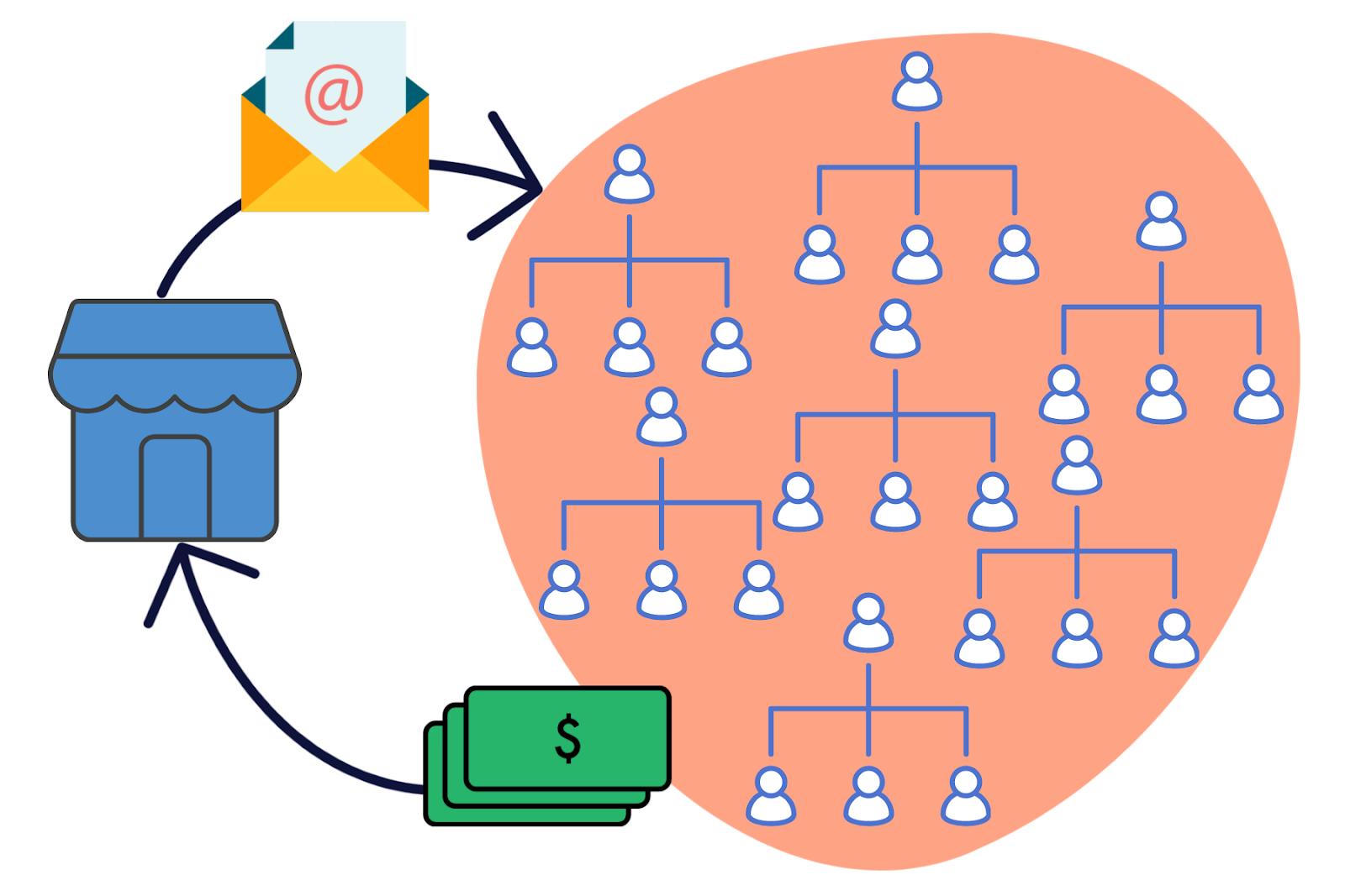 Peer to Peer Fundraising: The Smart Way to Grow
