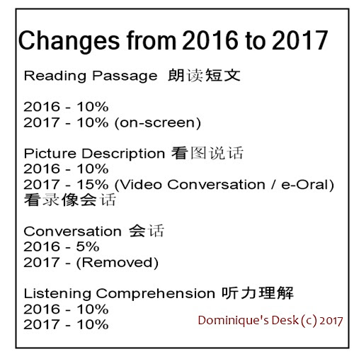 The Changes in Chinese Oral for PSLE
