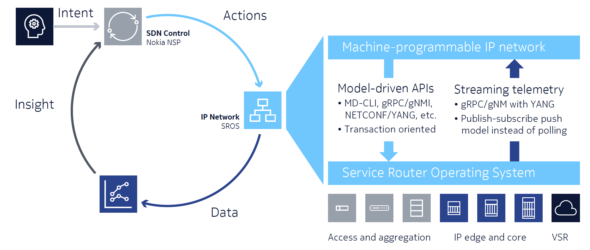 Figure 8. Nokia insight-driven IP networking