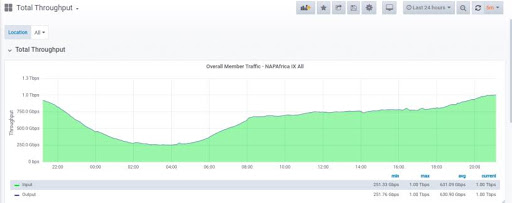 NAPAfrica Traffic graphs