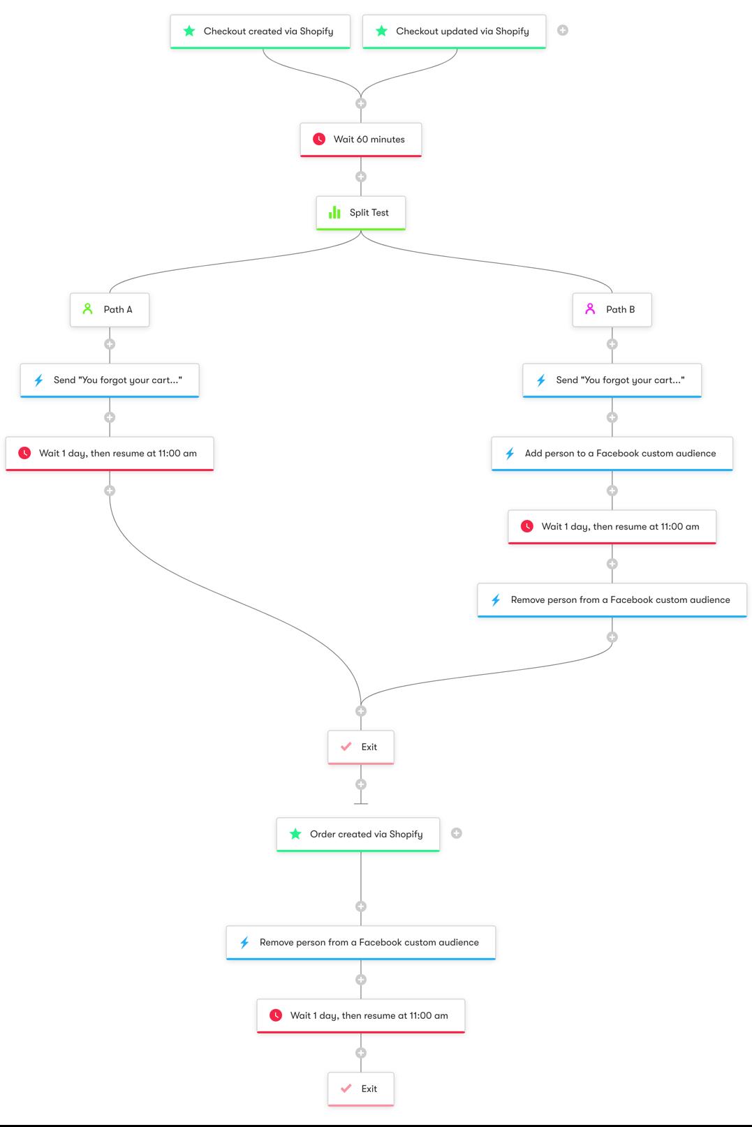 Shopify Cart Abandonment (Advanced) - Workflow Diagram