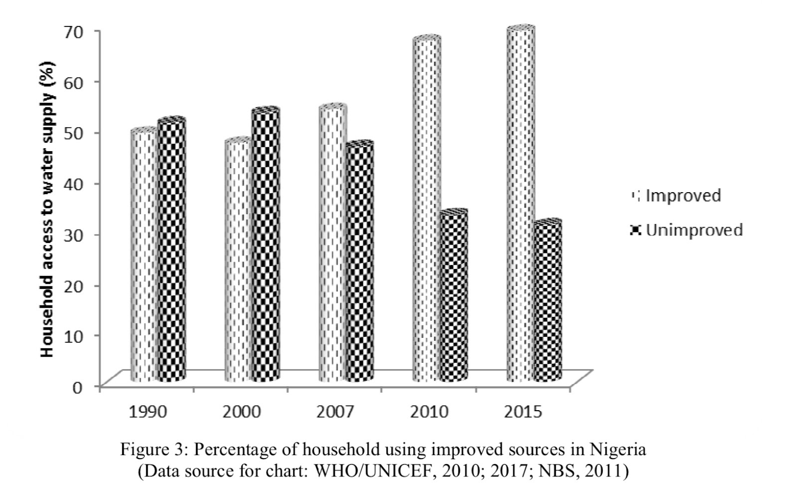 improved tap water sources in Nigeria.