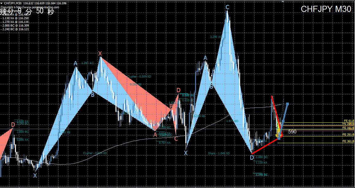 ザオプション攻略チャート分析『ハーモニックパターン』《分析ミス編》