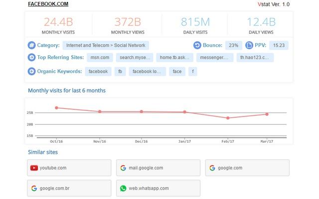VStat - visit statistics and website traffic