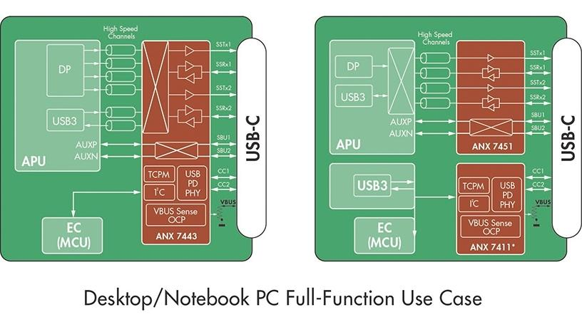 Desktop/Notebook PC Full-Function Use Case (Graphic: Business Wire).