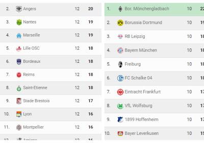Spanning ten top of alles op een zakdoek? Daarvoor moet je in de Bundesliga, Ligue 1 of Primera División zijn!