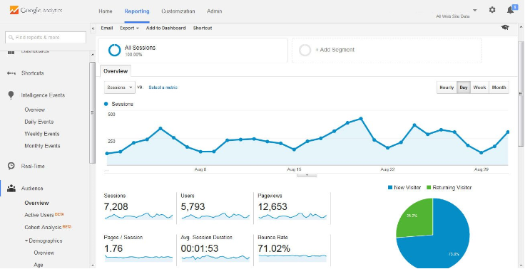 How to Read Google Analytics and Increase Your Sales 2