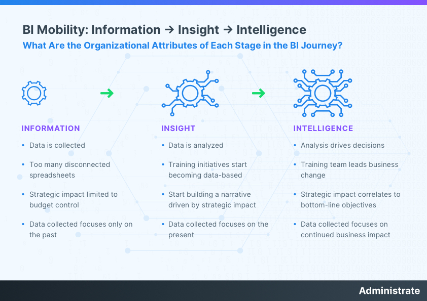 The three stages of learning analytics and the core attributes of each stage
