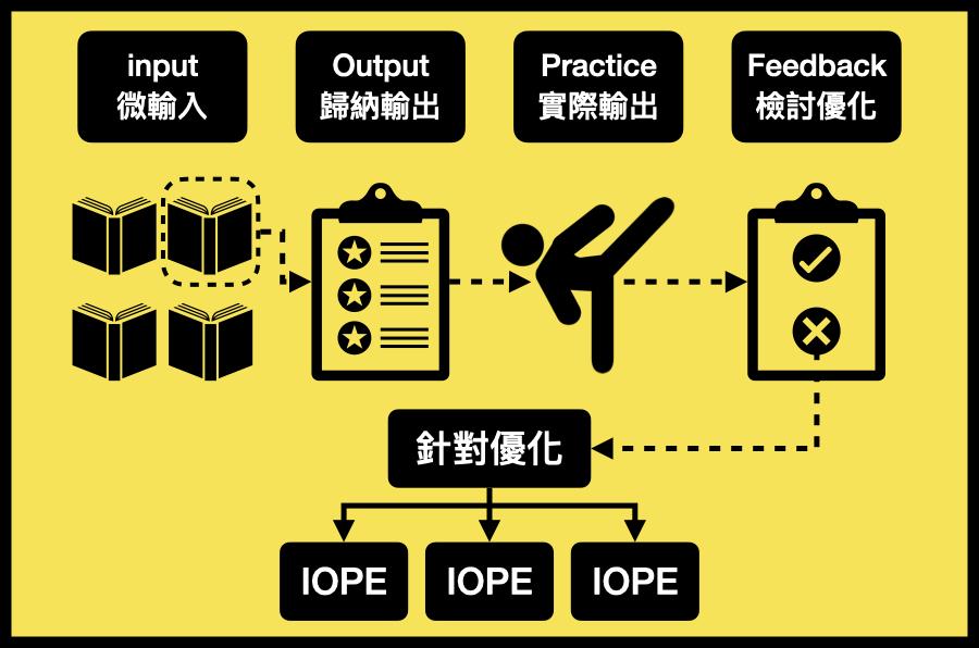 回到第一步:「I」OPF(針對優化)