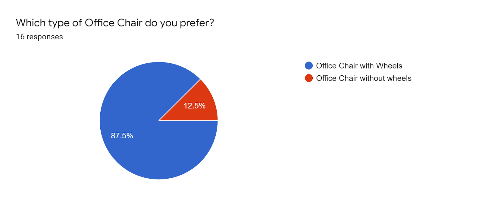 Forms response chart. Question title: Which type of Office Chair do you prefer?. Number of responses: 16 responses.
