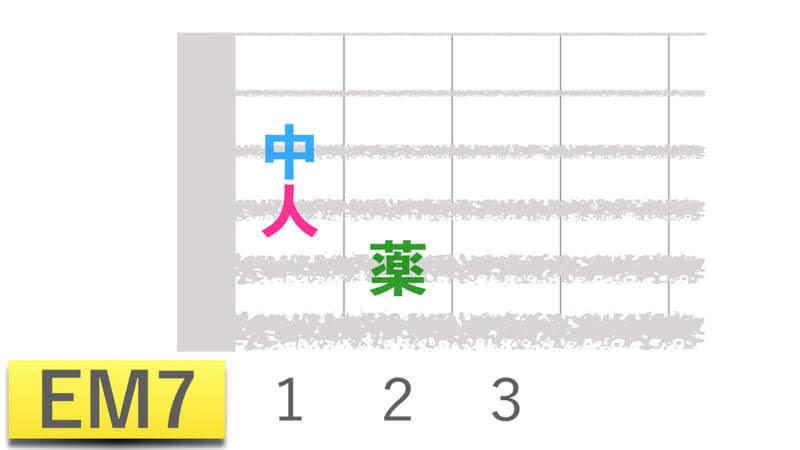 ギターコードEM7イーメジャーセブンの押さえかたダイアグラム表