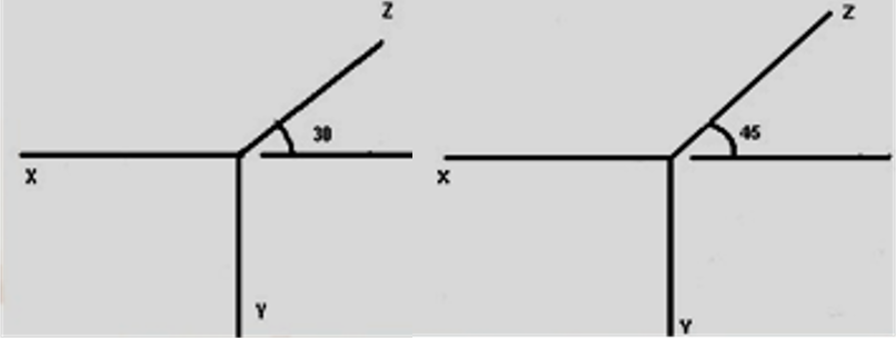 Third Axis of the Oblique Projection may be Inclined at 30° or 45°