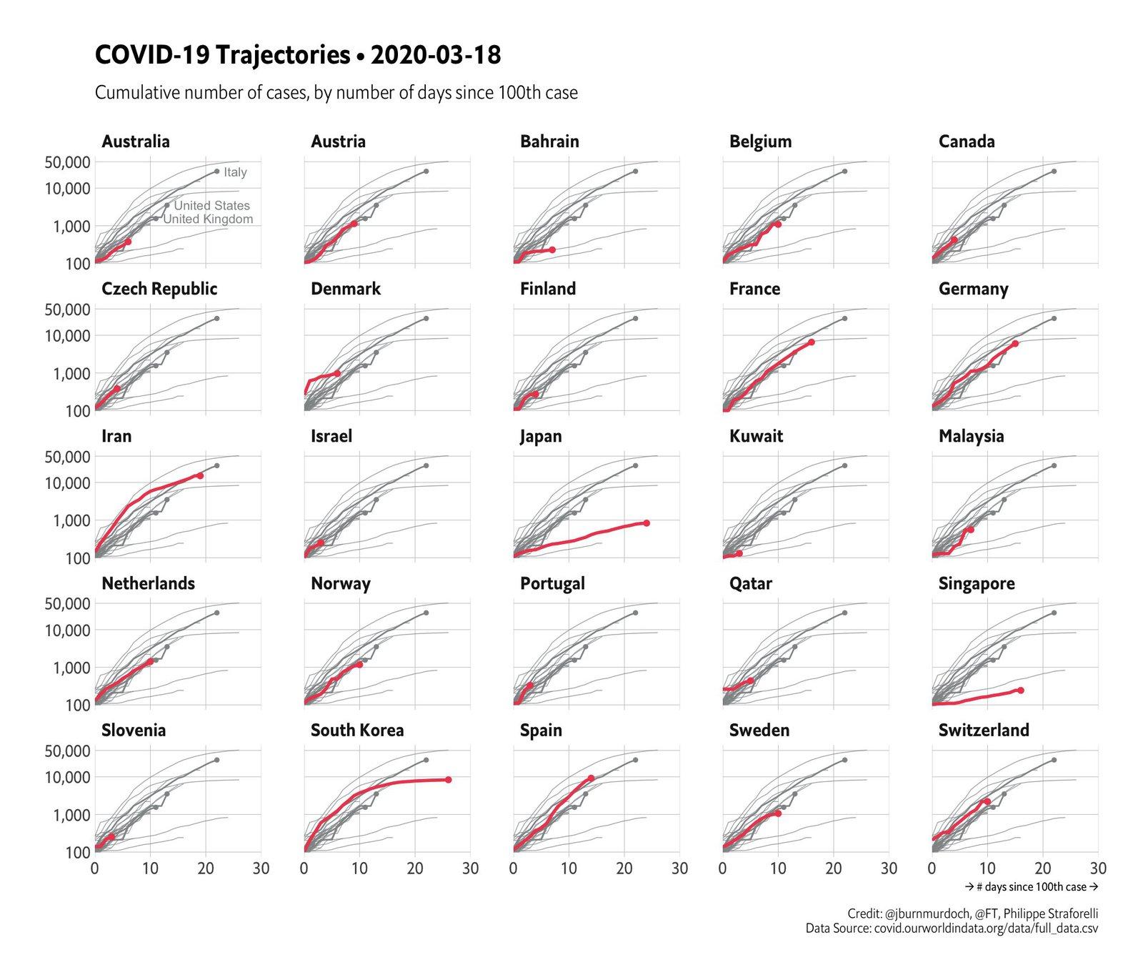 Китай, Півд. Корея, Гонконг - найкраще контролюють пандемію. Ключ - тестування. Графік: Боб Рудіс