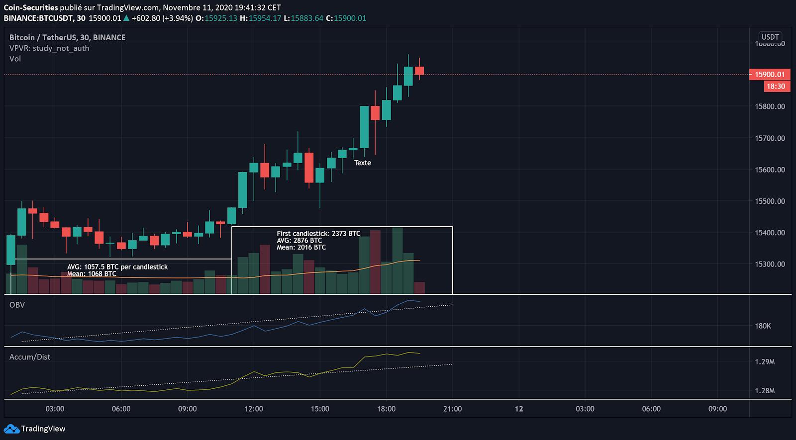Bitcoin price prediction: BTC/USDT has $16,000 in sight but bears grow stronger 2