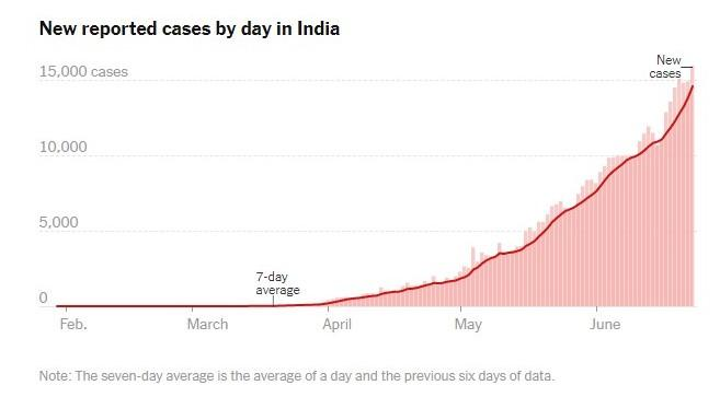Figure 1 Graph given by The New York Times on 24th June 2020 on the number of cases in India