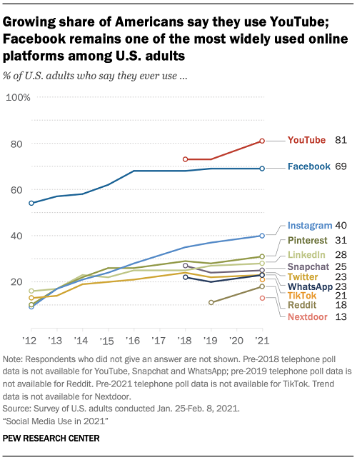 Pew Research - Social Media Usage 2021