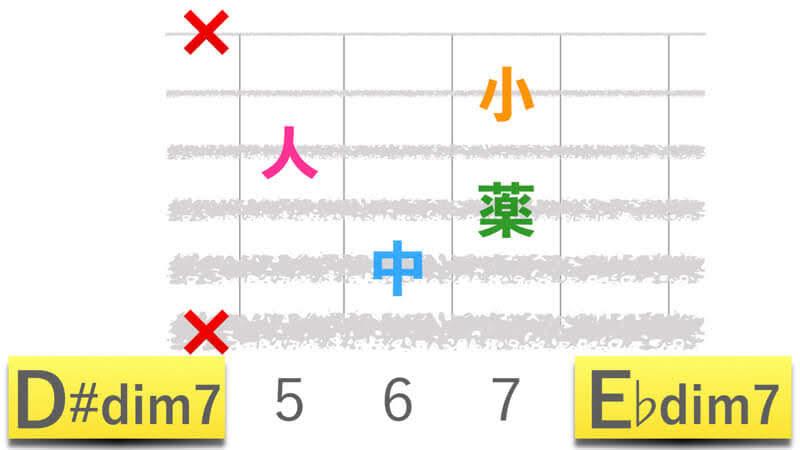 ギターコードD#dim7ディーシャープディミニッシュセブン|E♭dim7イーフラットディミニッシュセブンの押さえかたダイアグラム表