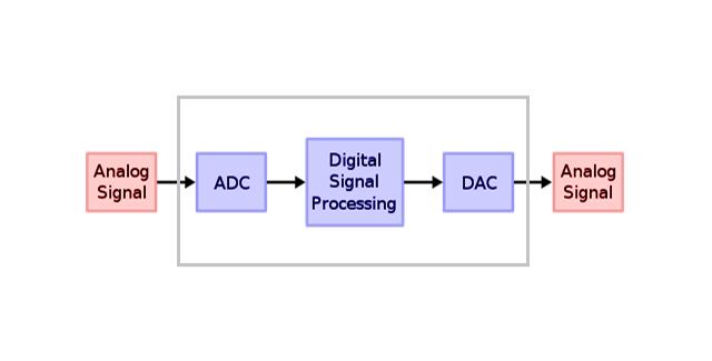 Esquema de funcionamiento de un DSP