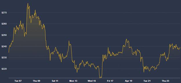 Gráfica mensual del precio de Bitcoin Cash (BCH). Fuente: Coindesk