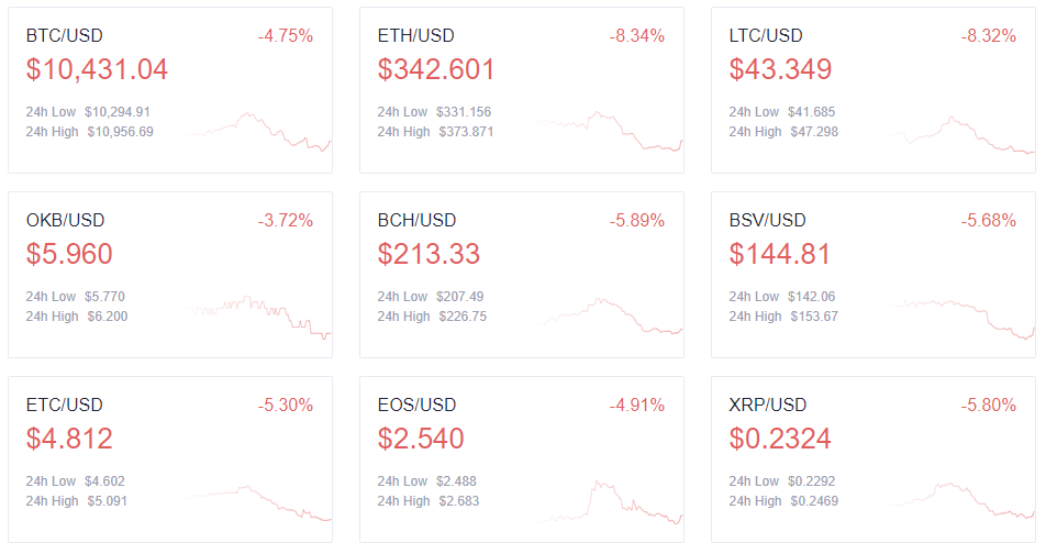 Top cryptocurrency prices - 9/22