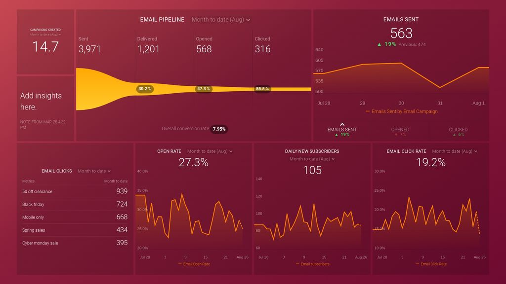 hubspot email campaigns dashboard