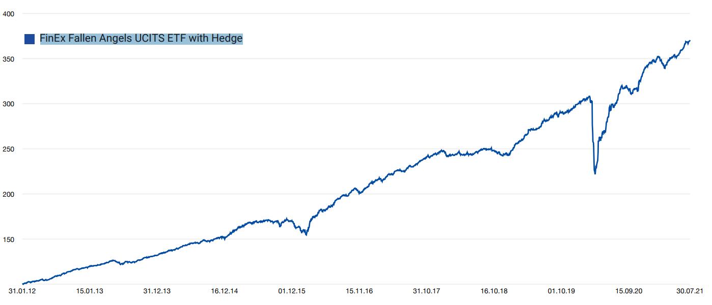 График динамики стоимости FXRD ETF 2012-2021, расчеты Финэкса