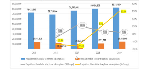 Prepaid and postpaid mobile cellular voice subscriptions, as at 30 September each year.