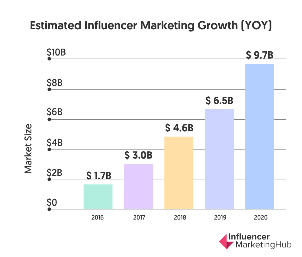 Estimated influencer marketing growth graphic