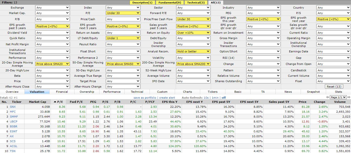 Выбор акций для долгосрочного инвестирования. Работа с Finviz.